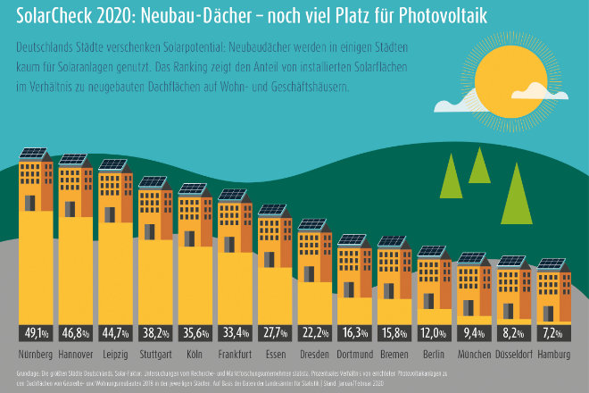 "Deutschlands Metropolen ""verschenken"" Solarpotenzial: Am besten ist die Situation noch in der bayerischen Großstadt Nürnberg, Schlusslicht ist die Hansestadt Hamburg."